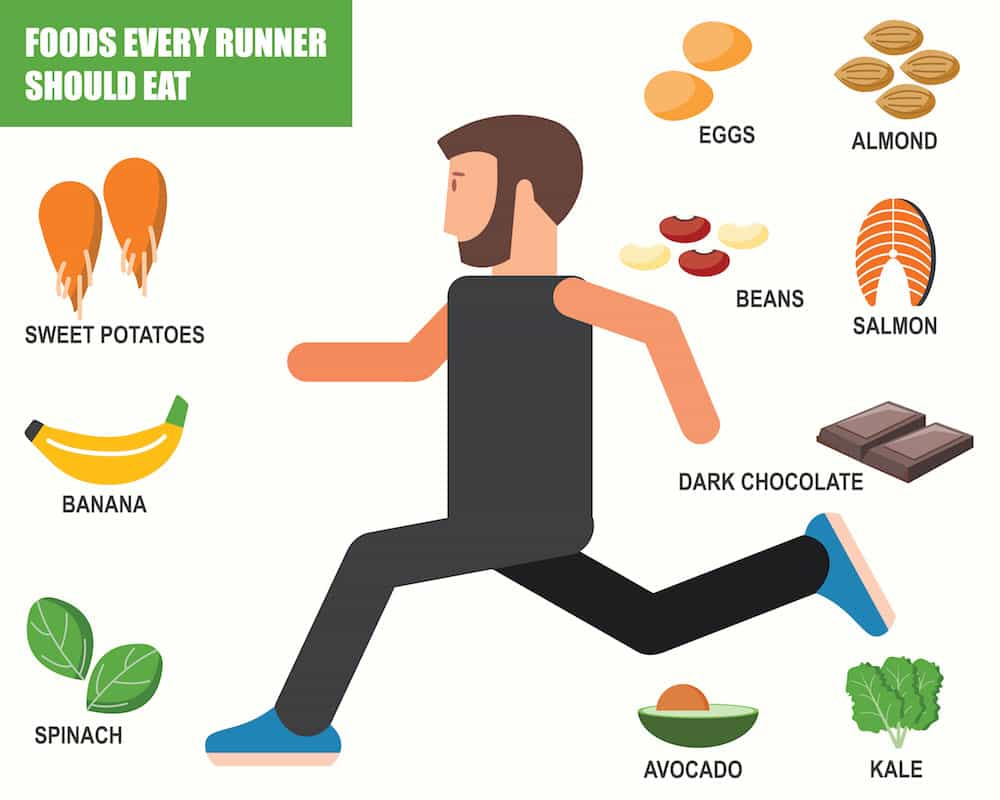 For A 5k Your Nutritional Taper Should Begin Four Days Before The Event You Cut Back Slightly On Calorie Intake As Decrease Training Time